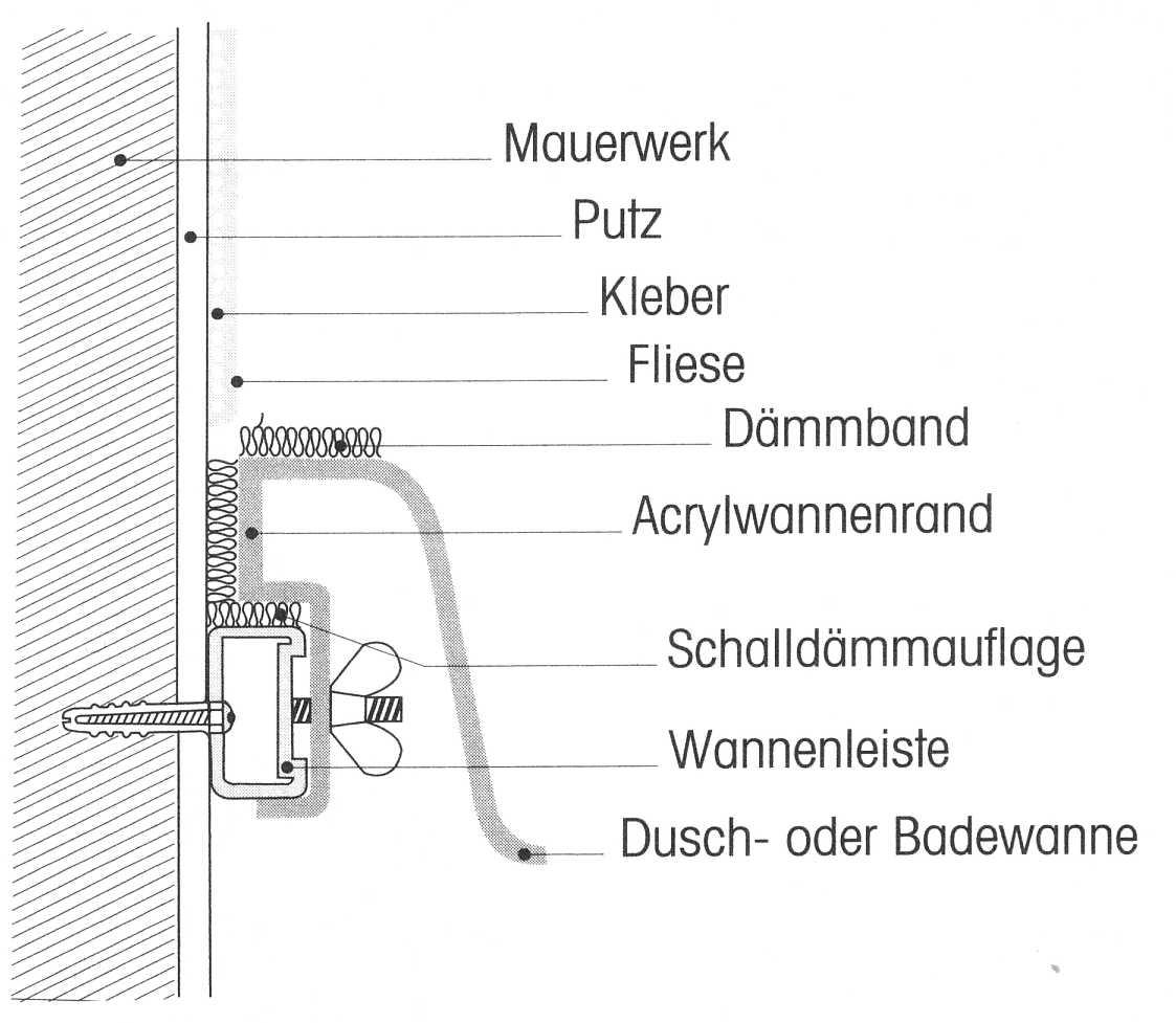 5. Badewanne und Fliesen